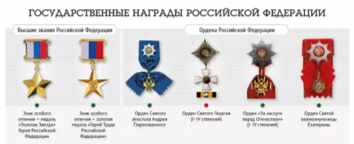 Orders and medals of modern Russia. Higher titles of the Russian Federation